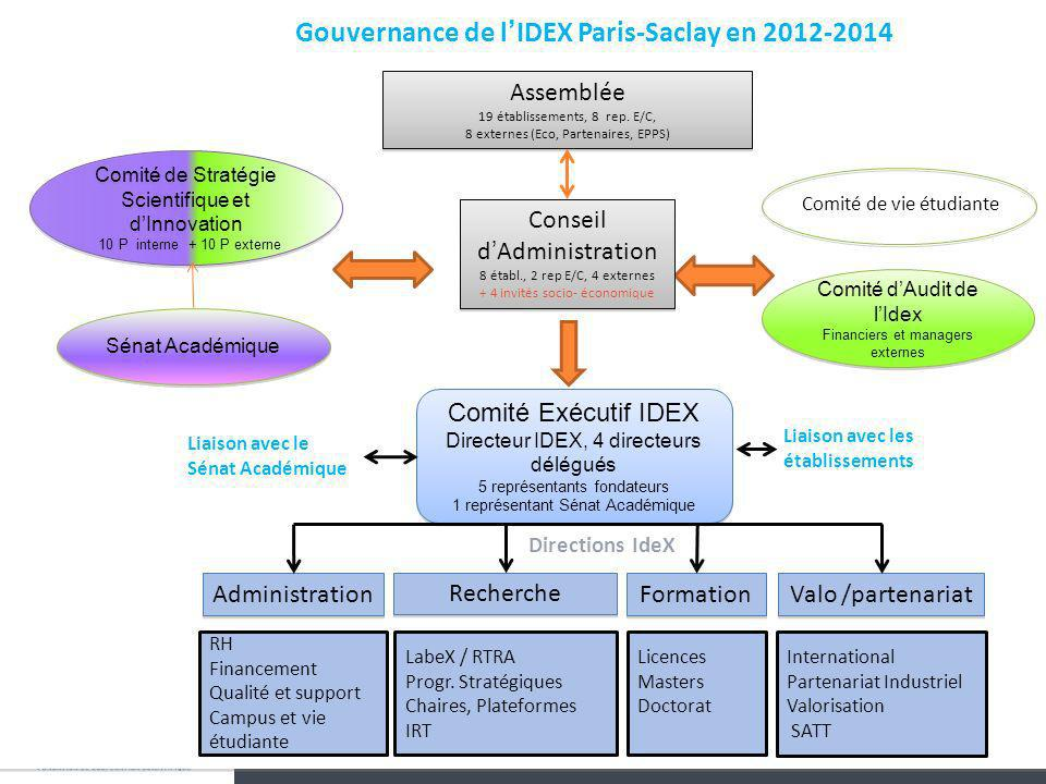 Gouvernance de l'IDEX Paris-Saclay en 2012-2014