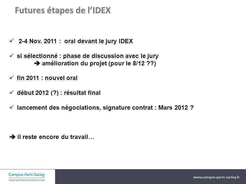 Futures étapes de l'IDEX