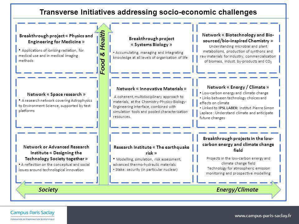 Transverse Initiatives addressing socio-economic challenges