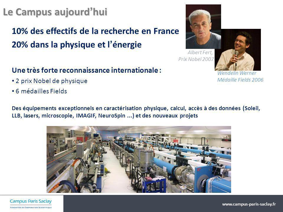 Le Campus aujourd'hui 10% des effectifs de la recherche en France