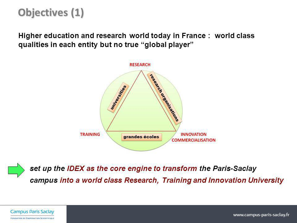Objectives (1) Higher education and research world today in France : world class qualities in each entity but no true global player