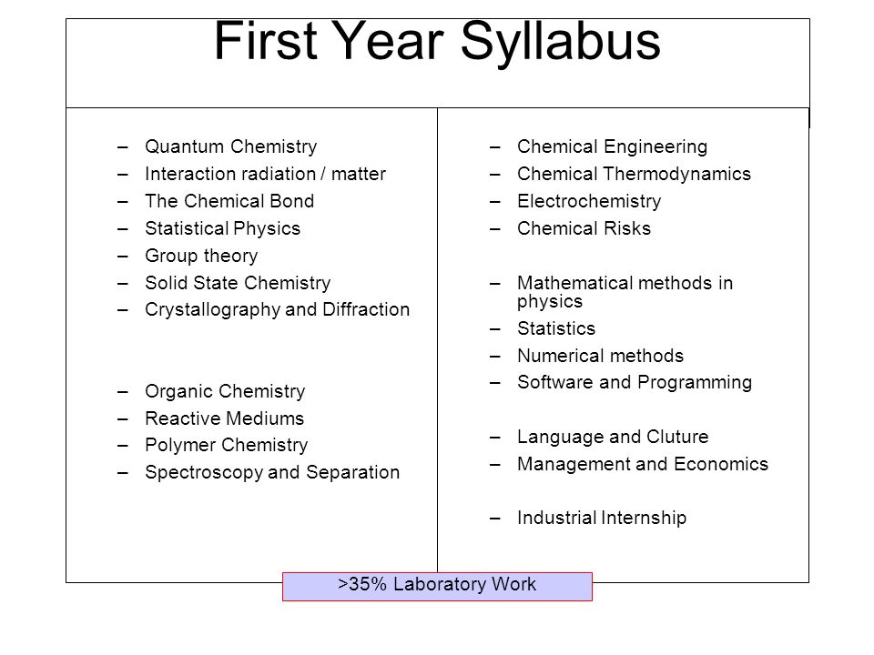 First Year Syllabus Quantum Chemistry Interaction radiation / matter