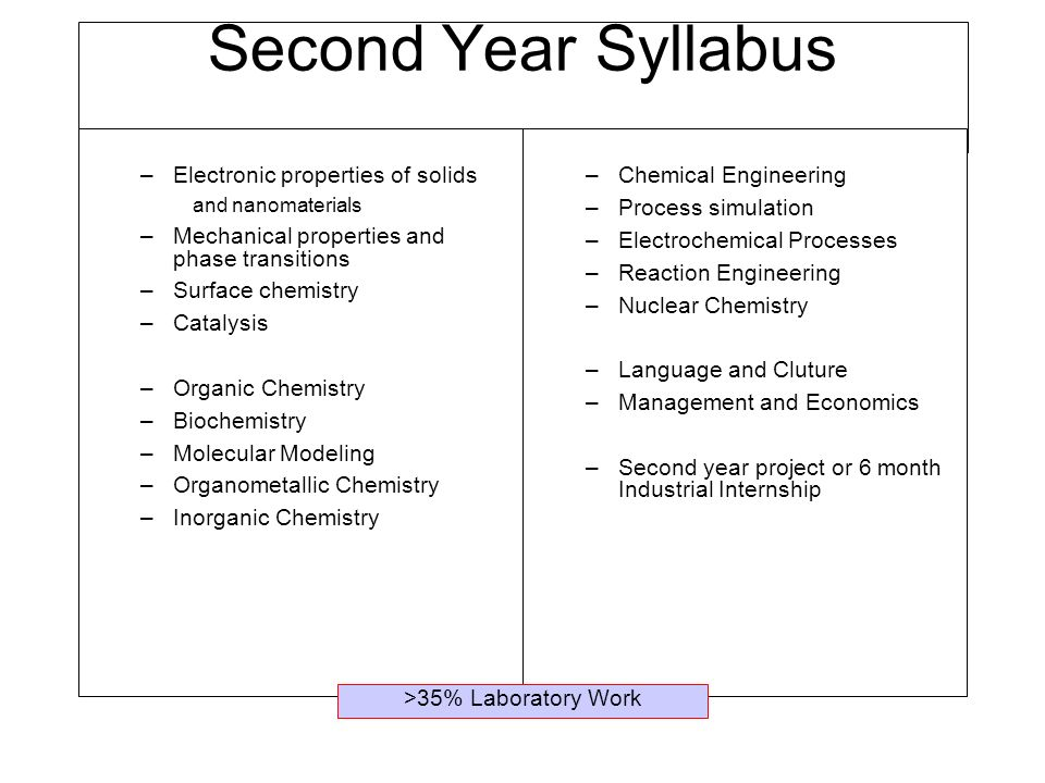 Second Year Syllabus Electronic properties of solids
