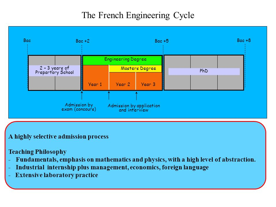 The French Engineering Cycle