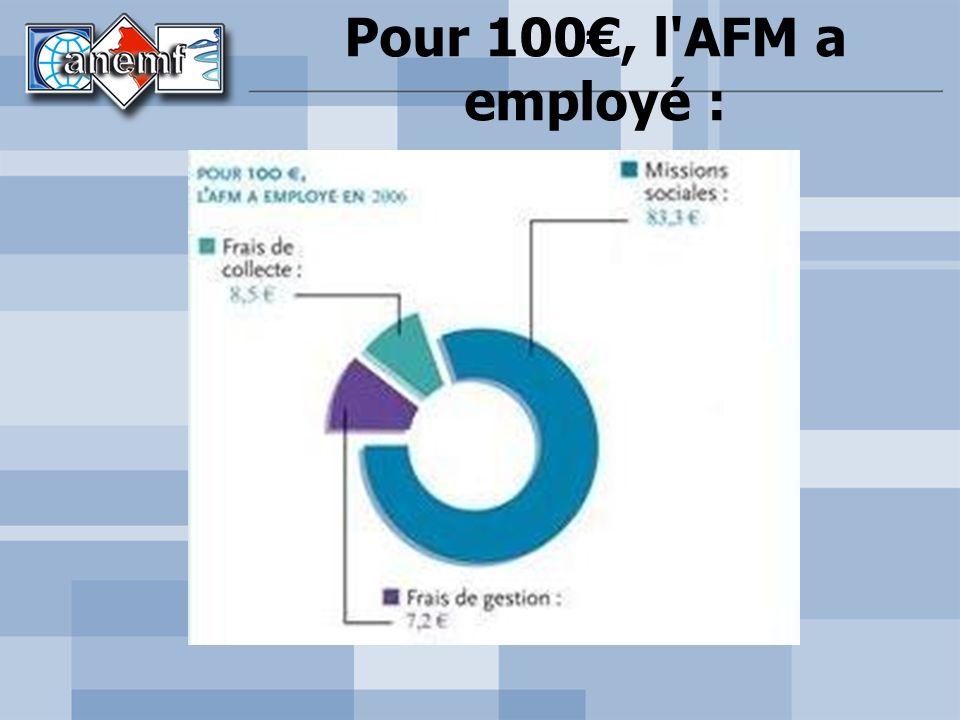 Pour 100€, l AFM a employé :