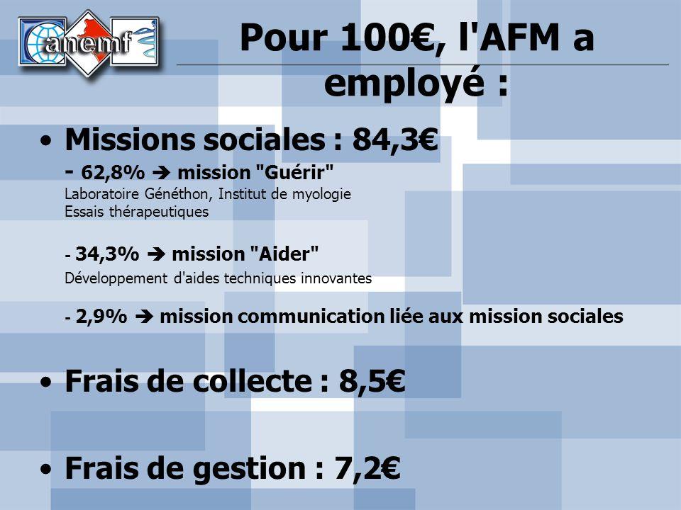 Pour 100€, l AFM a employé : Missions sociales : 84,3€ - 62,8%  mission Guérir Laboratoire Généthon, Institut de myologie Essais thérapeutiques.