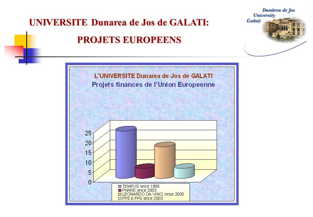 UNIVERSITE Dunarea de Jos de GALATI: