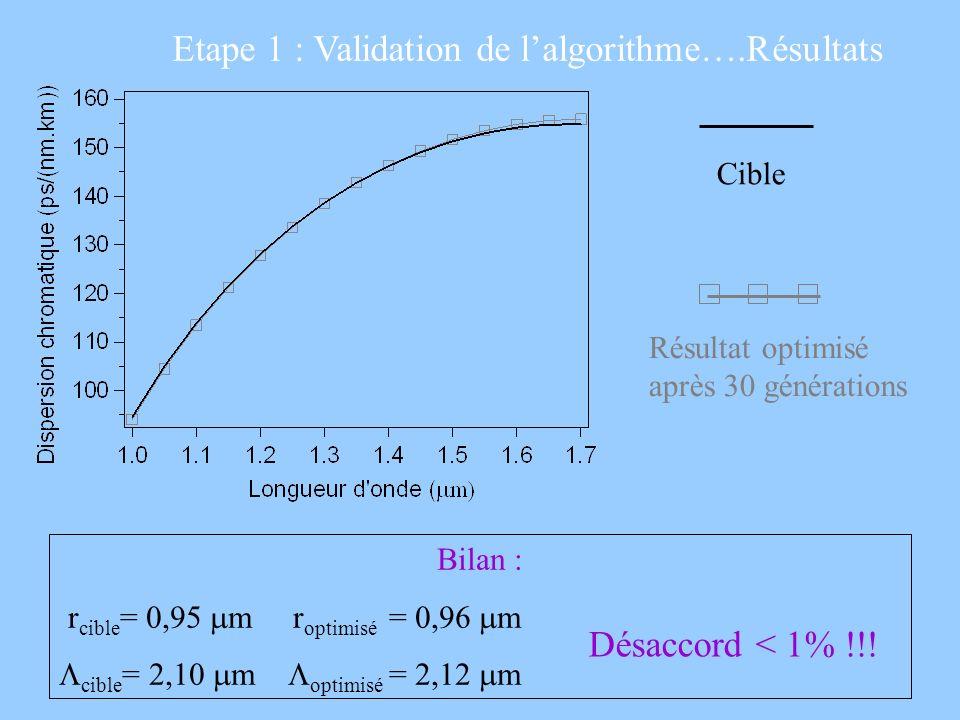 Etape 1 : Validation de l'algorithme….Résultats