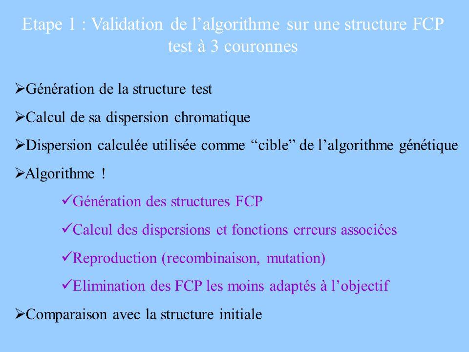 Etape 1 : Validation de l'algorithme sur une structure FCP test à 3 couronnes