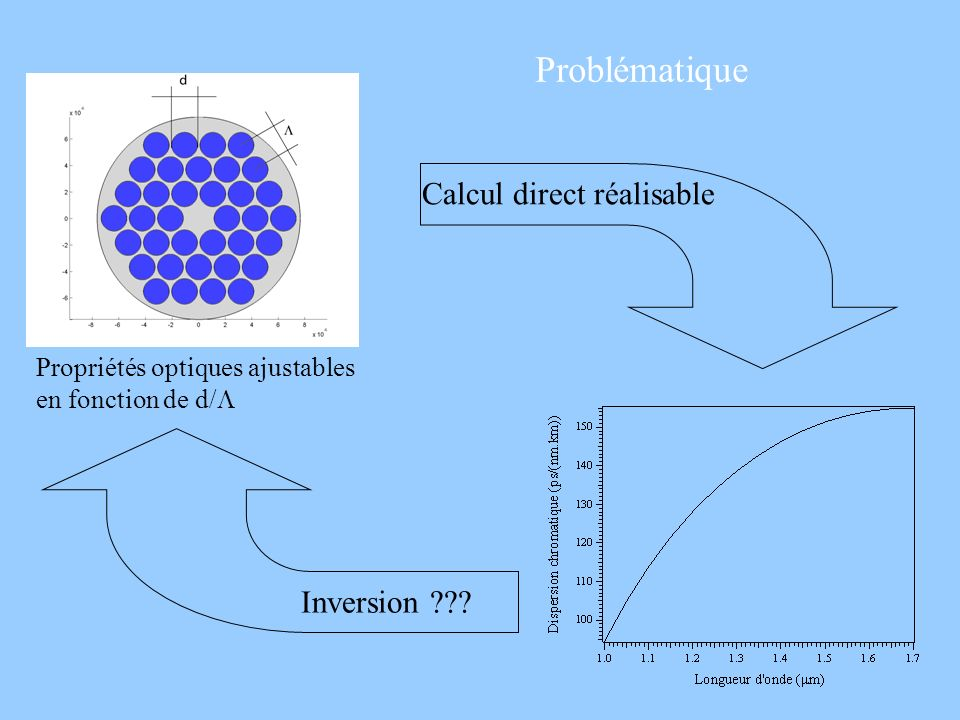 Problématique Calcul direct réalisable Inversion