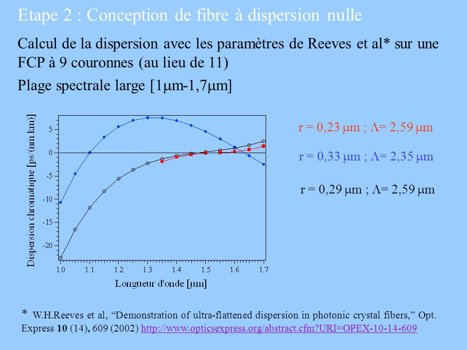Etape 2 : Conception de fibre à dispersion nulle