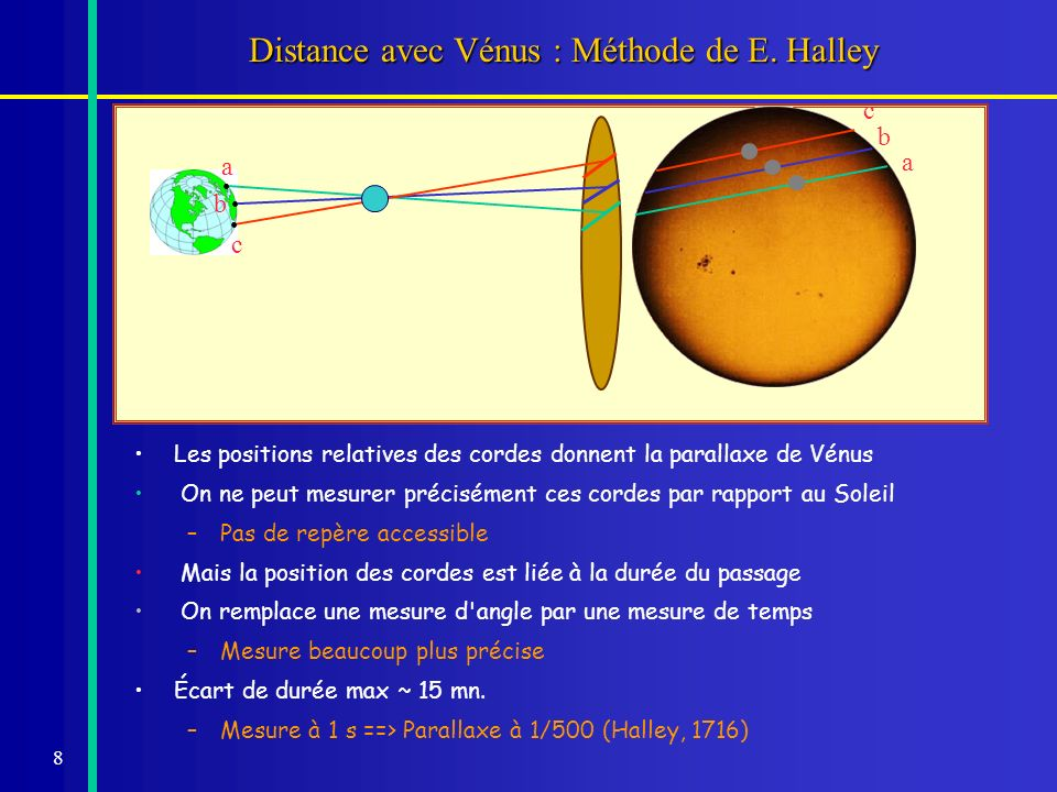 Distance avec Vénus : Méthode de E. Halley
