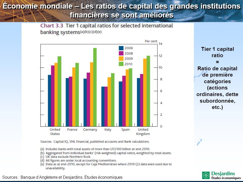 Économie mondiale – Les ratios de capital des grandes institutions financières se sont améliorés