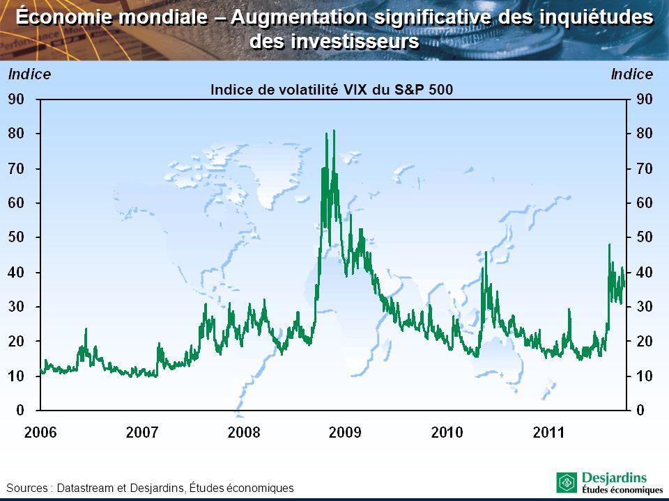 Indice de volatilité VIX du S&P 500
