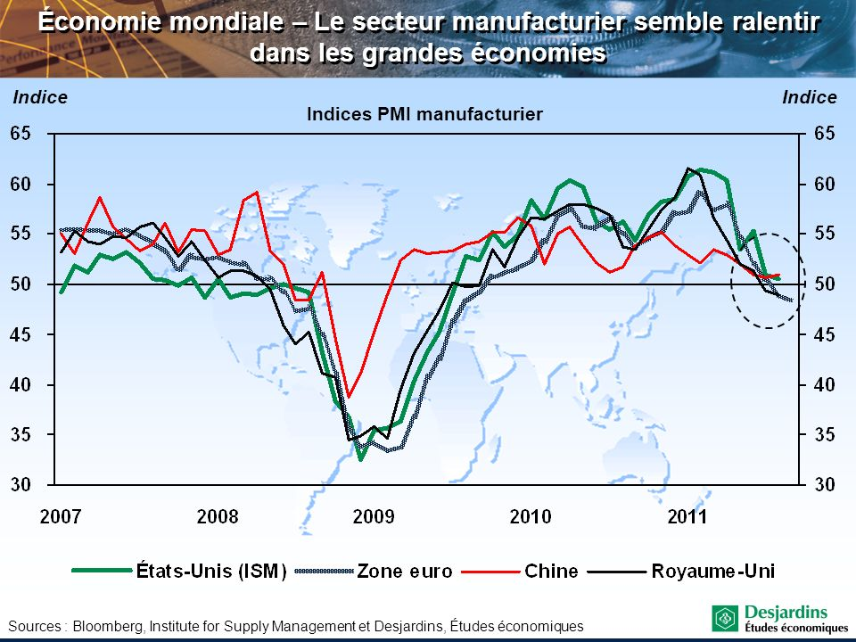 Indices PMI manufacturier