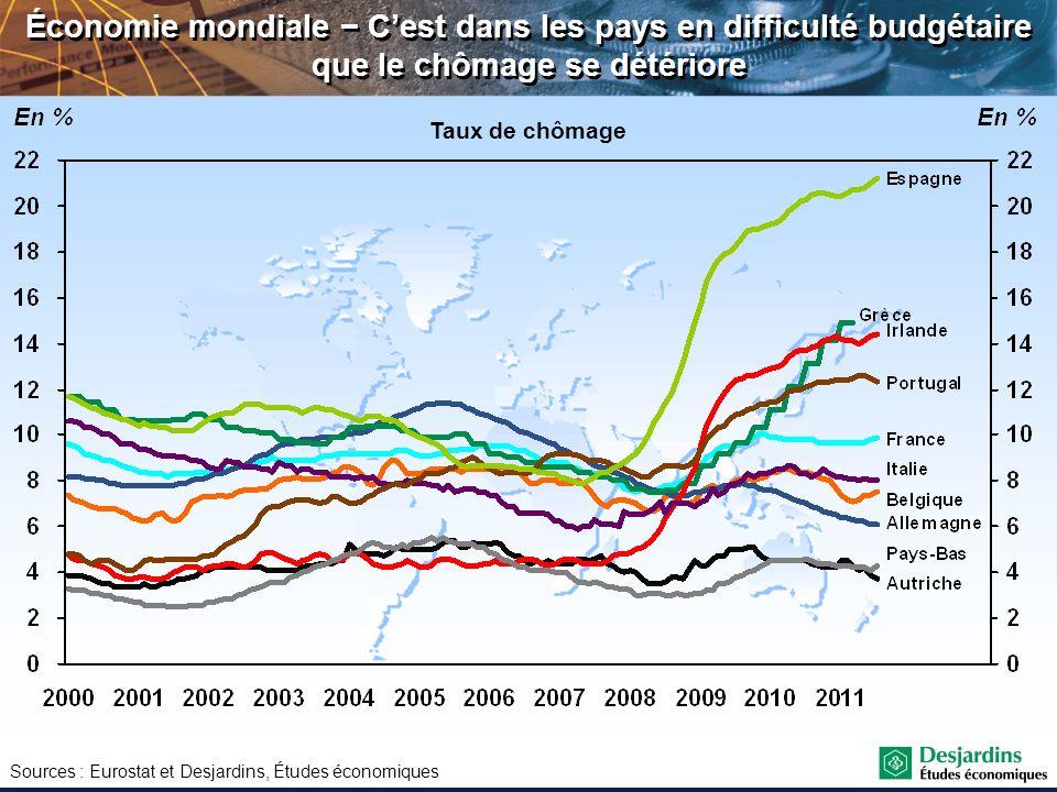 Économie mondiale − C'est dans les pays en difficulté budgétaire que le chômage se détériore