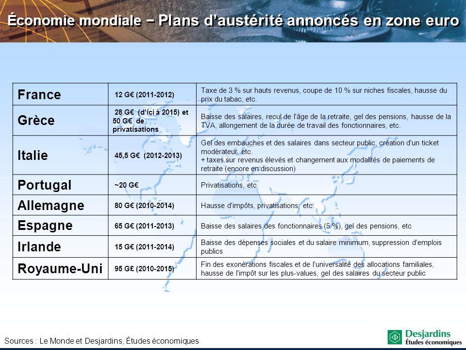 Économie mondiale − Plans d'austérité annoncés en zone euro