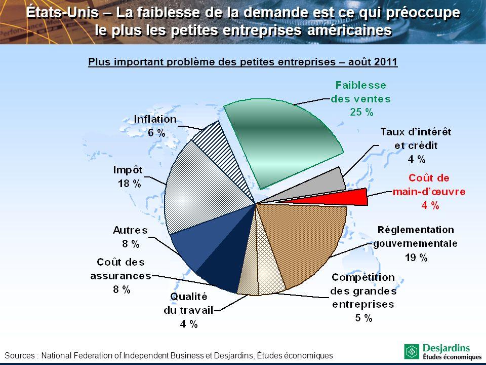 Plus important problème des petites entreprises – août 2011