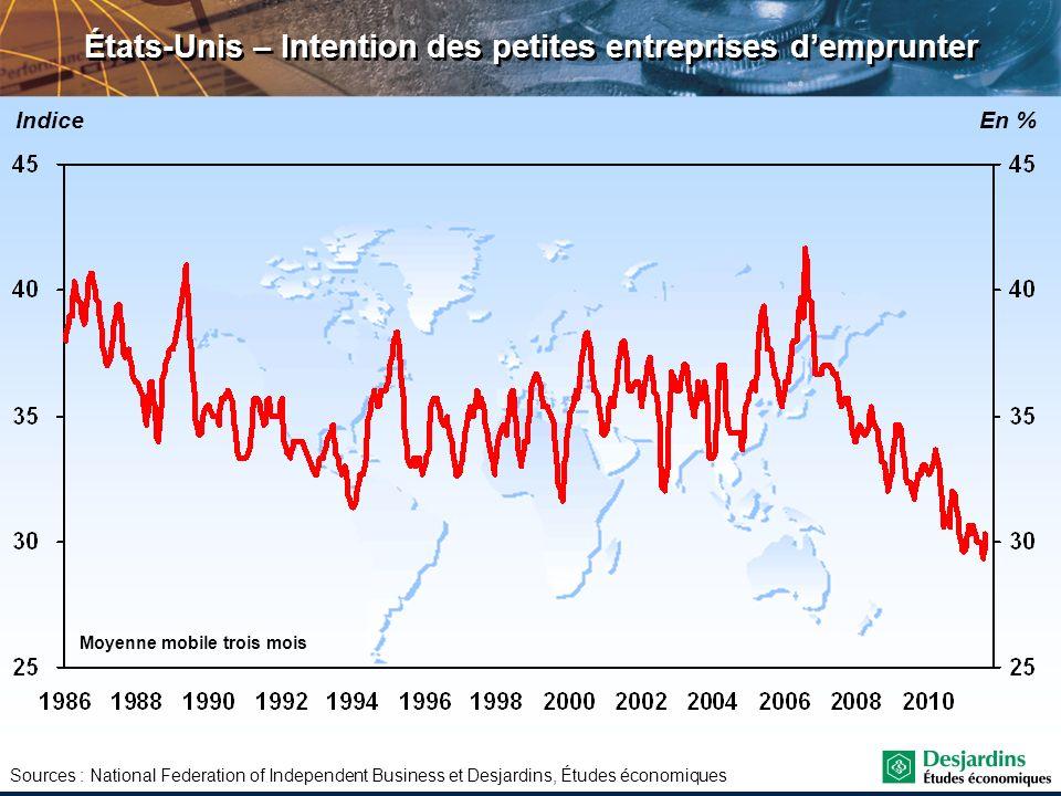États-Unis – Intention des petites entreprises d'emprunter