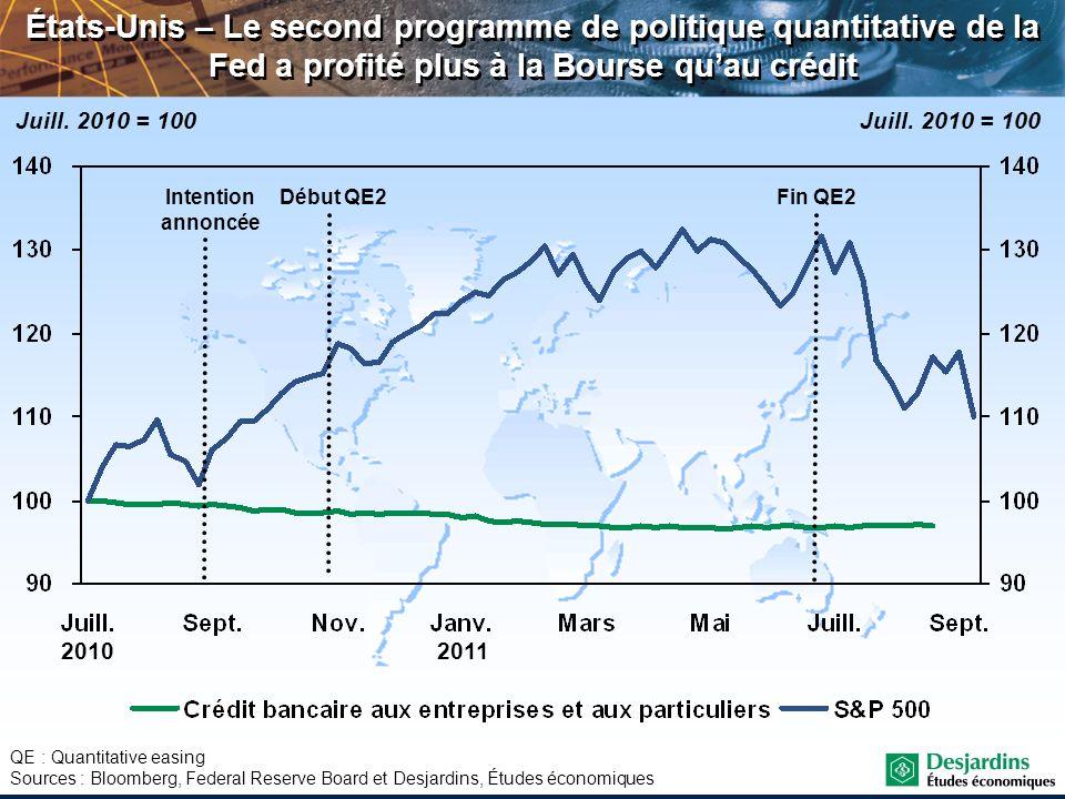 États-Unis – Le second programme de politique quantitative de la Fed a profité plus à la Bourse qu'au crédit
