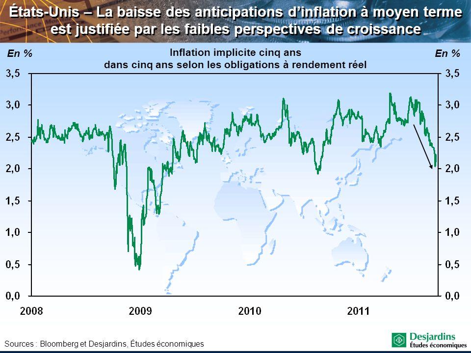 États-Unis – La baisse des anticipations d'inflation à moyen terme est justifiée par les faibles perspectives de croissance