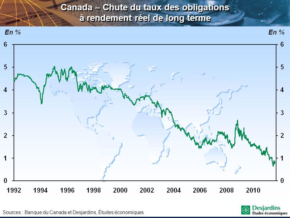 Canada – Chute du taux des obligations à rendement réel de long terme