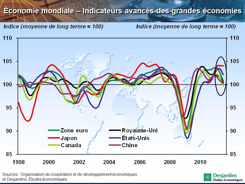 Économie mondiale – Indicateurs avancés des grandes économies