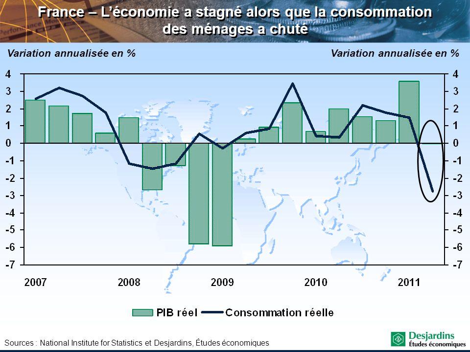 France – L'économie a stagné alors que la consommation des ménages a chuté