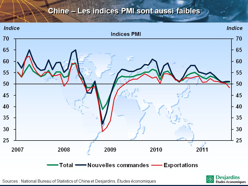 Chine – Les indices PMI sont aussi faibles