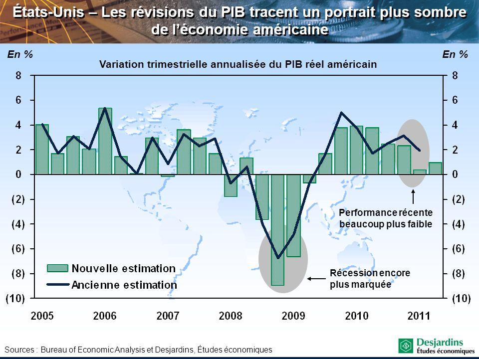 Variation trimestrielle annualisée du PIB réel américain