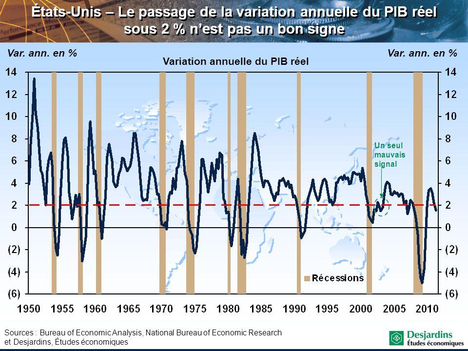 Variation annuelle du PIB réel