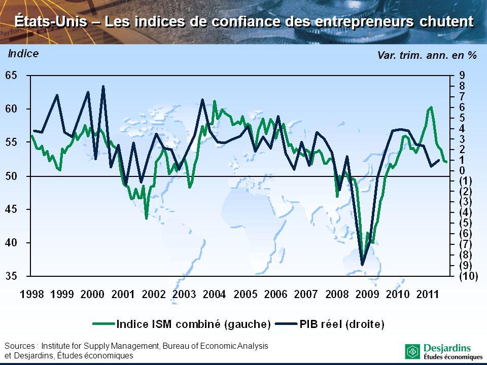 États-Unis – Les indices de confiance des entrepreneurs chutent