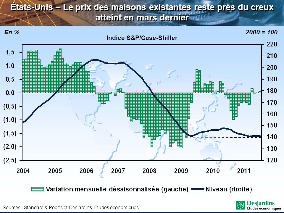 Indice S&P/Case-Shiller