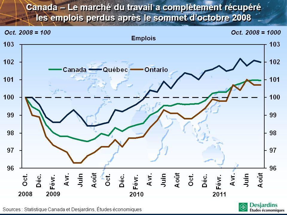 Canada – Le marché du travail a complètement récupéré les emplois perdus après le sommet d'octobre 2008