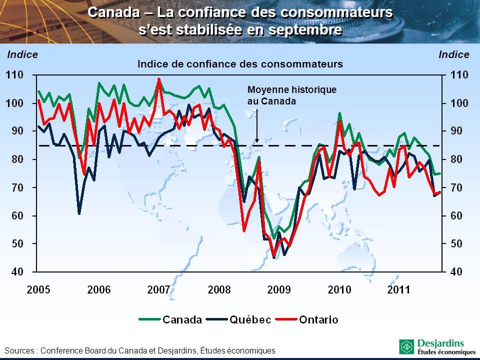 Canada – La confiance des consommateurs s'est stabilisée en septembre