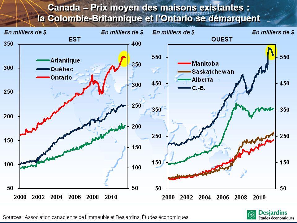 Canada – Prix moyen des maisons existantes : la Colombie-Britannique et l'Ontario se démarquent