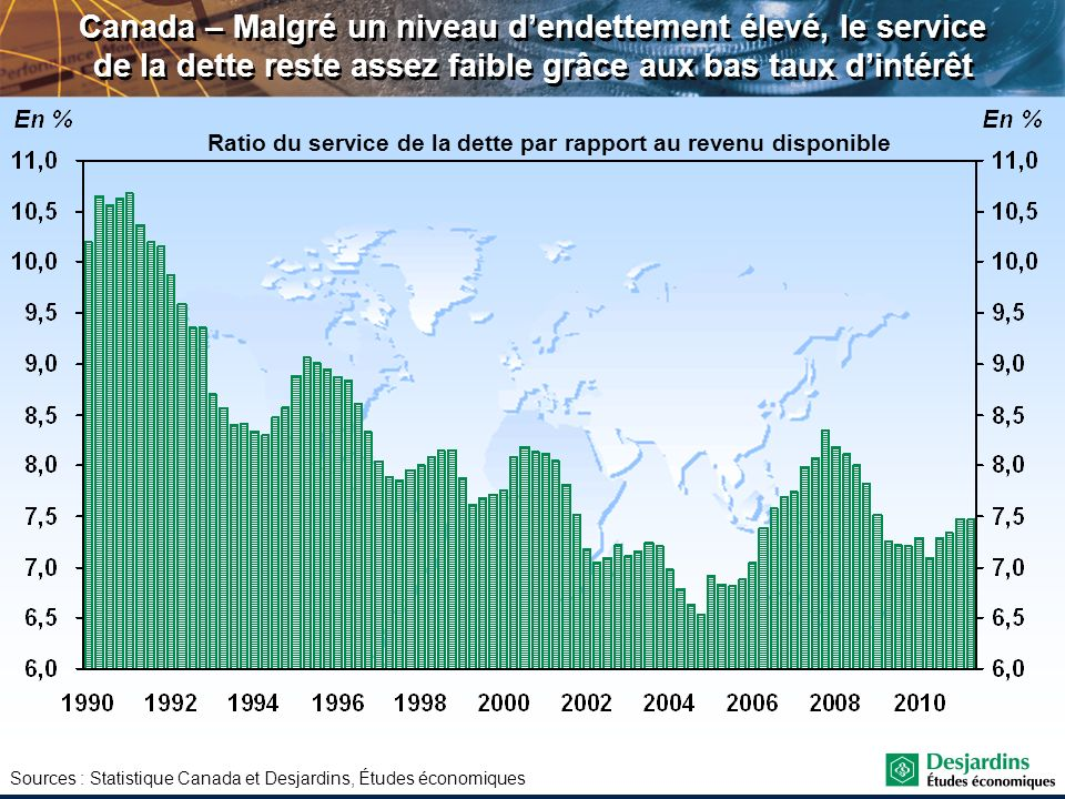 Ratio du service de la dette par rapport au revenu disponible