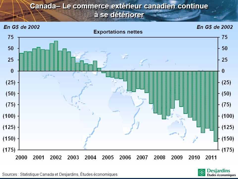 Canada– Le commerce extérieur canadien continue à se détériorer
