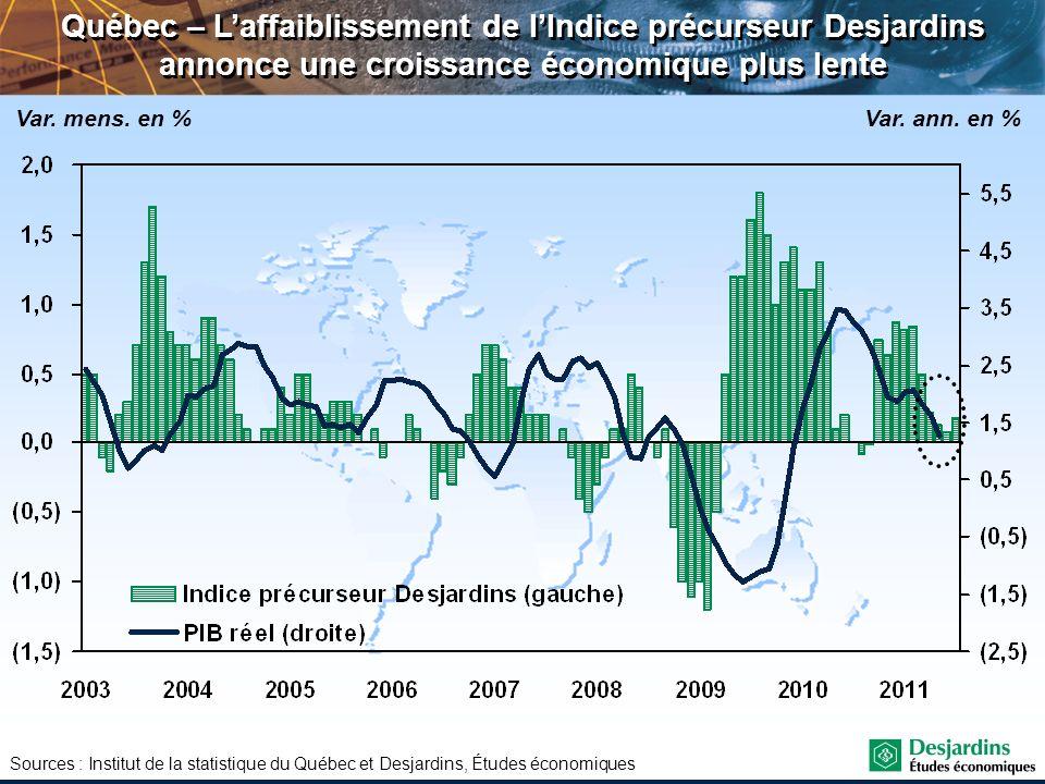 Québec – L'affaiblissement de l'Indice précurseur Desjardins annonce une croissance économique plus lente