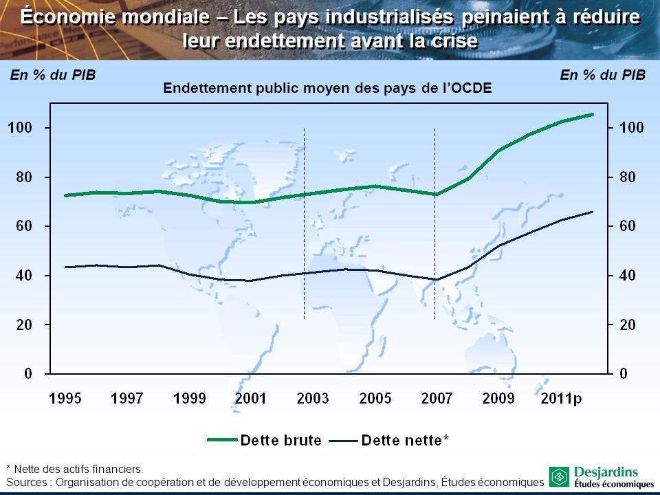 Endettement public moyen des pays de l'OCDE