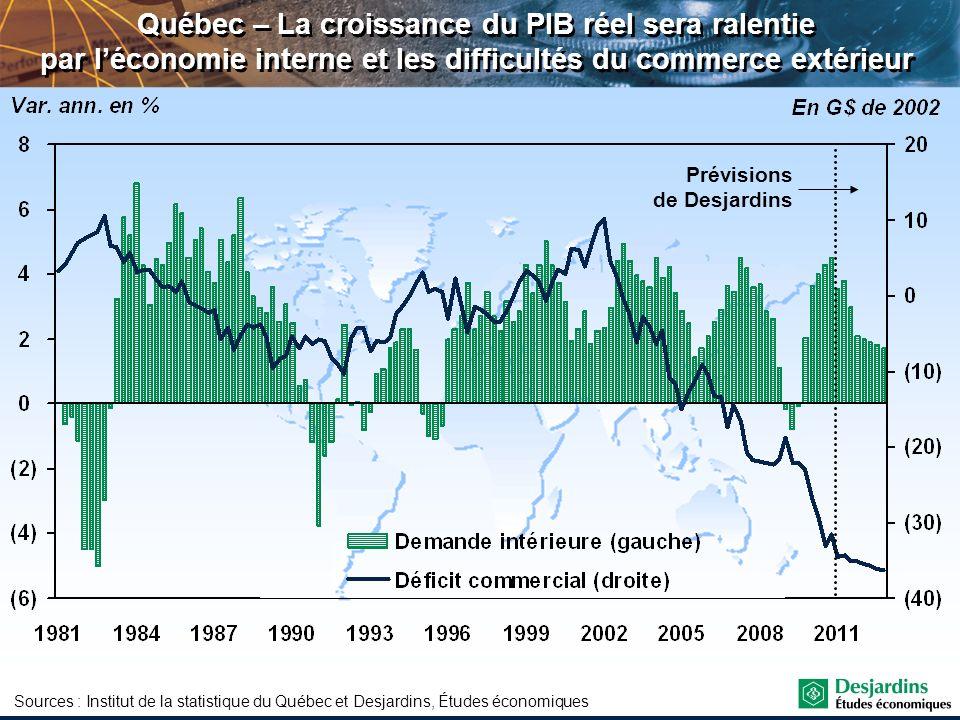 Québec – La croissance du PIB réel sera ralentie par l'économie interne et les difficultés du commerce extérieur