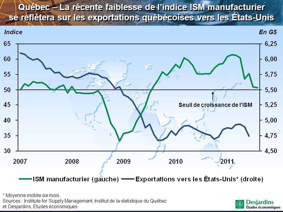 Québec – La récente faiblesse de l'indice ISM manufacturier se reflétera sur les exportations québécoises vers les États-Unis