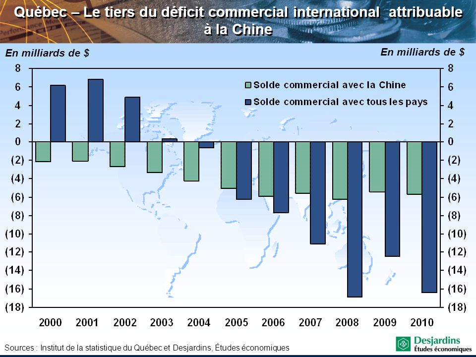 Québec – Le tiers du déficit commercial international attribuable à la Chine