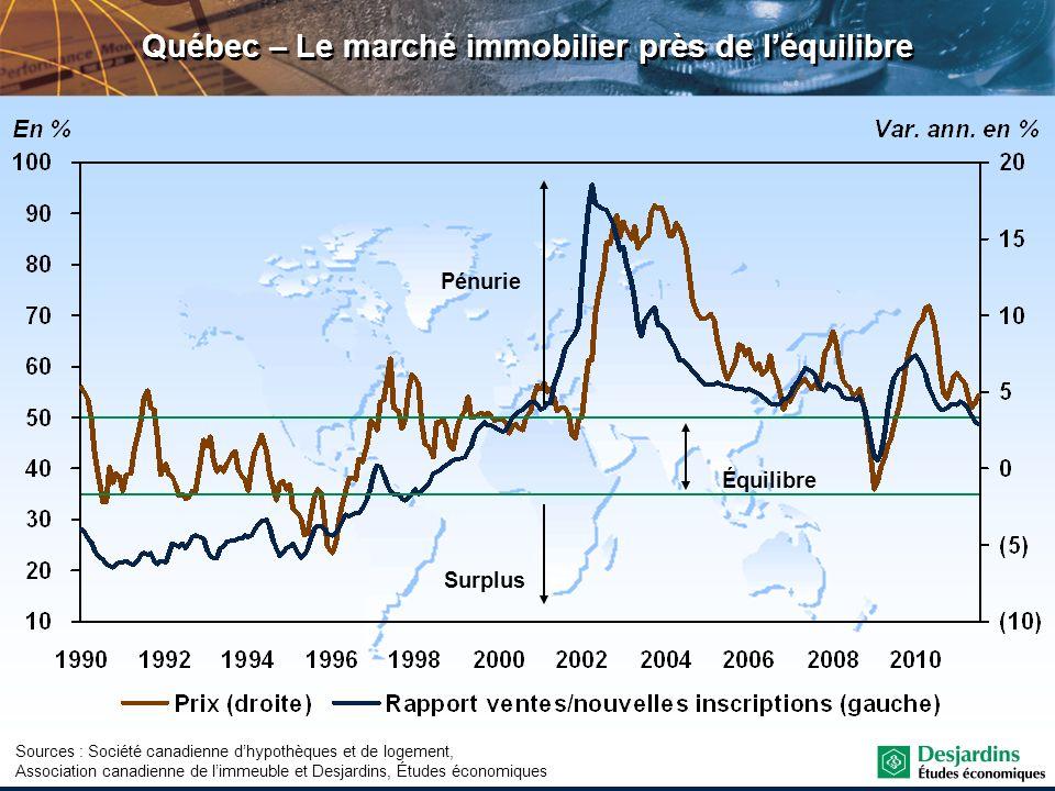 Québec – Le marché immobilier près de l'équilibre