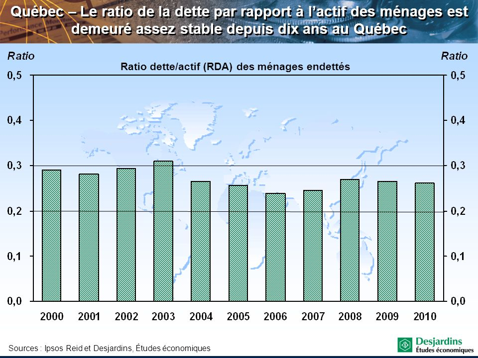 Ratio dette/actif (RDA) des ménages endettés