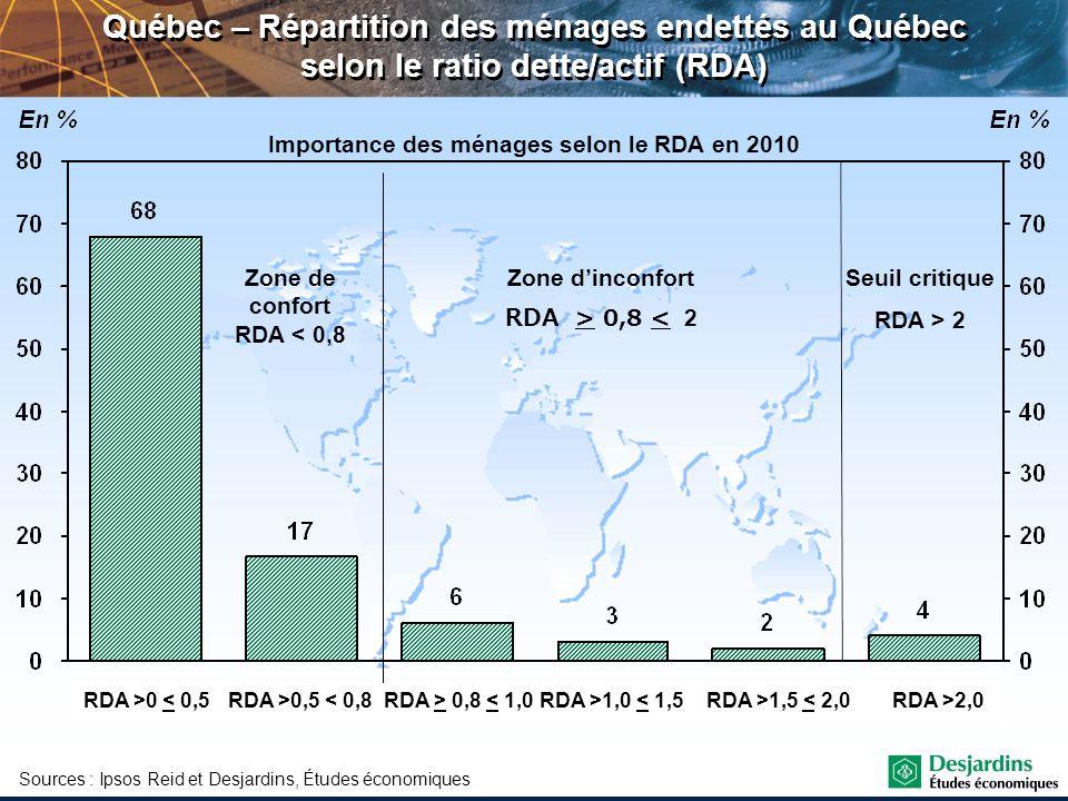 Importance des ménages selon le RDA en 2010