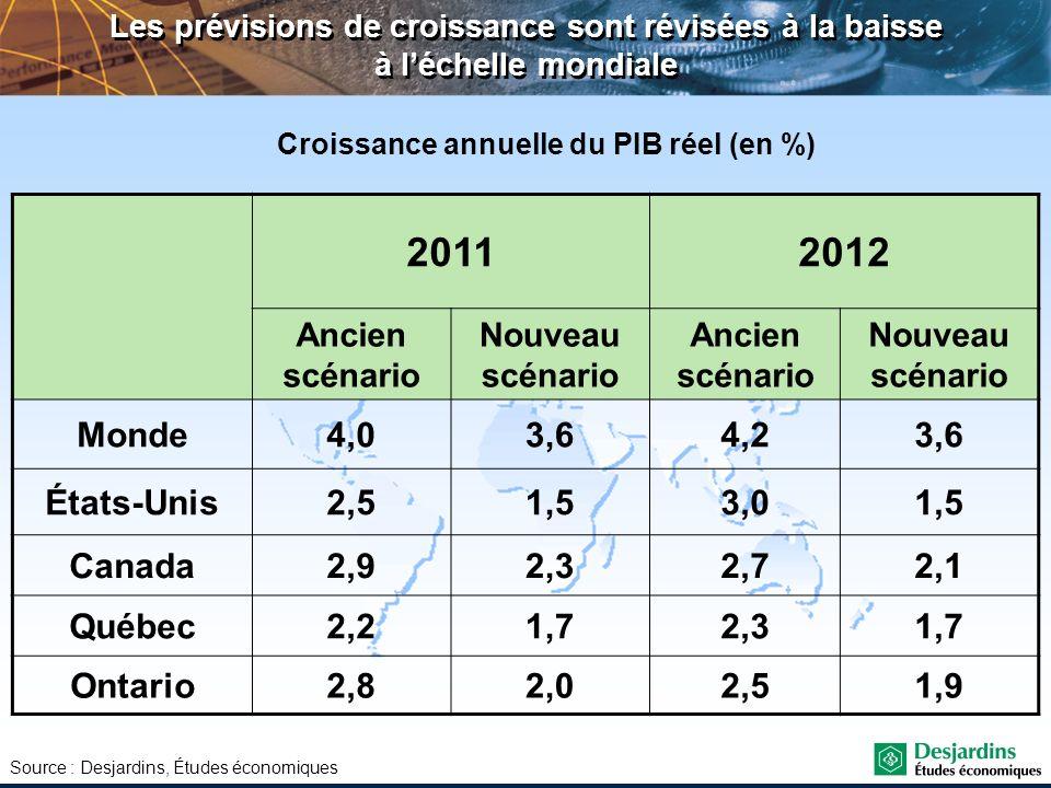 Croissance annuelle du PIB réel (en %)