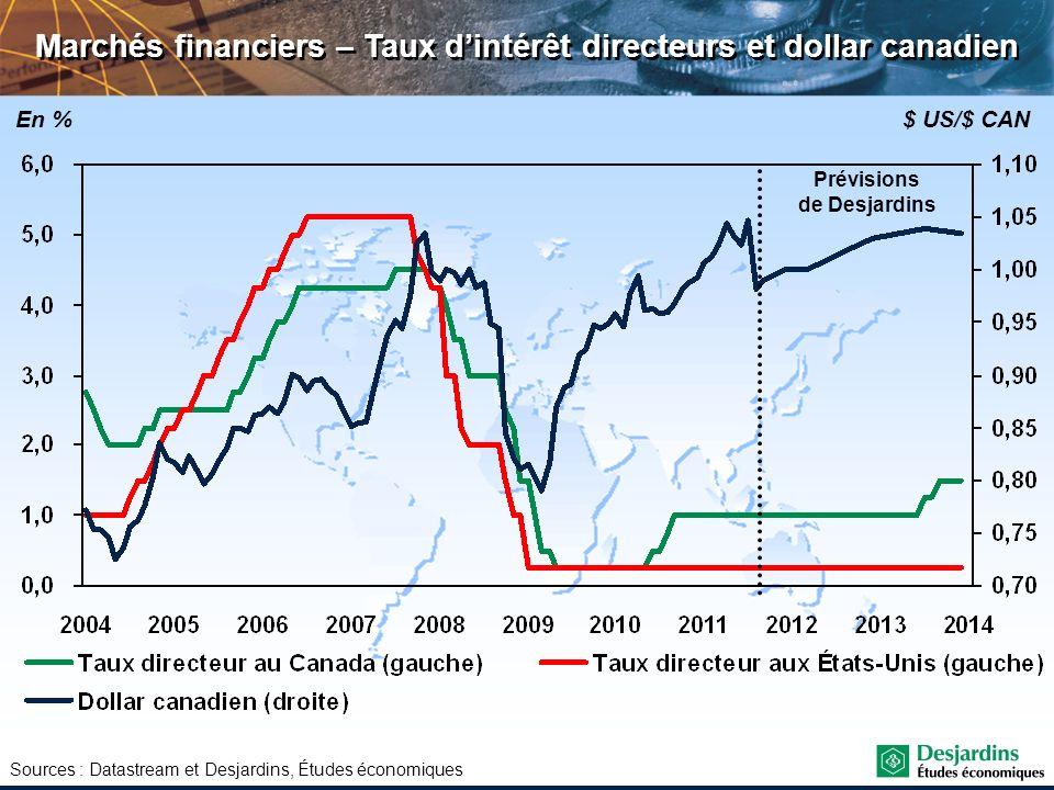 Marchés financiers – Taux d'intérêt directeurs et dollar canadien