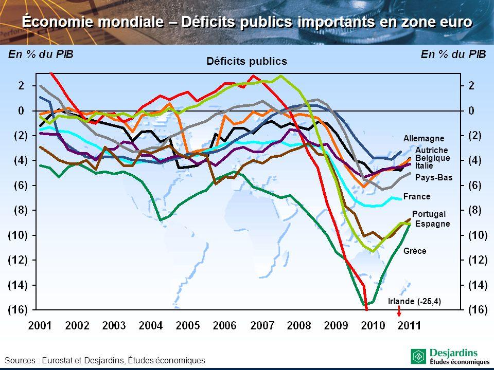 Économie mondiale – Déficits publics importants en zone euro