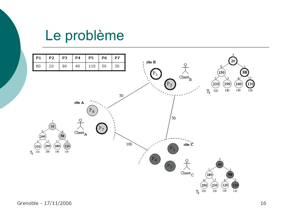 Le problème Grenoble - 17/11/2006 P1 P2 P3 P4 P5 P6 P7 80 20 90 40 110